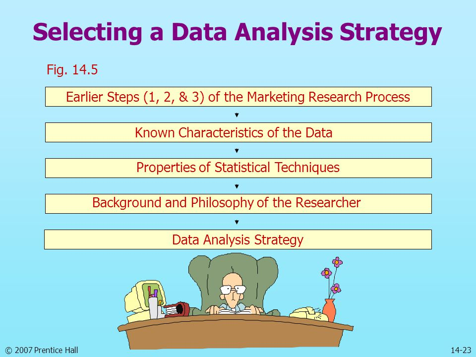 © 2007 Prentice Hall 14-23 Selecting a Data Analysis Strategy Earlier Steps (1, 2, & 3) of the Marketing Research Process Known Characteristics of the Data Data Analysis Strategy Properties of Statistical Techniques Background and Philosophy of the Researcher Fig.