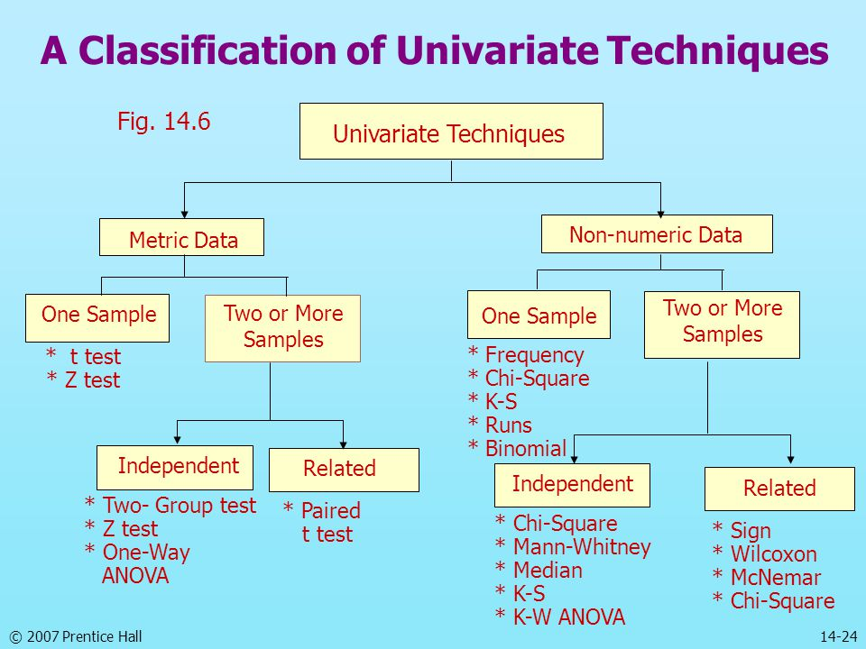 © 2007 Prentice Hall 14-24 A Classification of Univariate Techniques Fig.