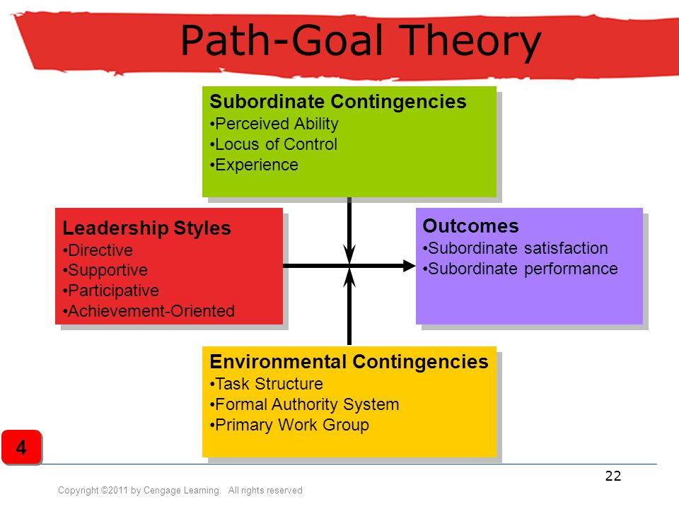 Copyright ©2011 by Cengage Learning. All rights reserved 22 Path-Goal Theory Subordinate Contingencies Perceived Ability Locus of Control Experience S