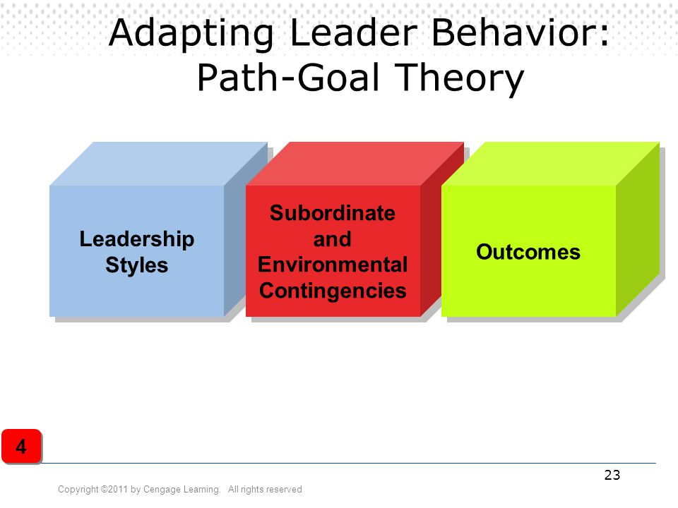 Copyright ©2011 by Cengage Learning. All rights reserved 23 Adapting Leader Behavior: Path-Goal Theory Leadership Styles Leadership Styles Subordinate
