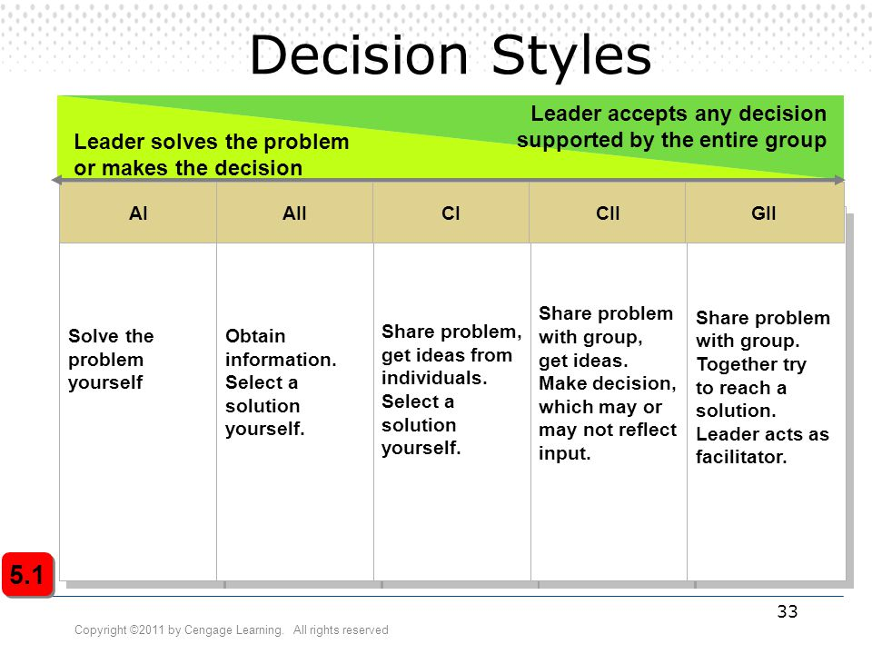 Copyright ©2011 by Cengage Learning. All rights reserved 33 Decision Styles Solve the problem yourself Solve the problem yourself Obtain information.