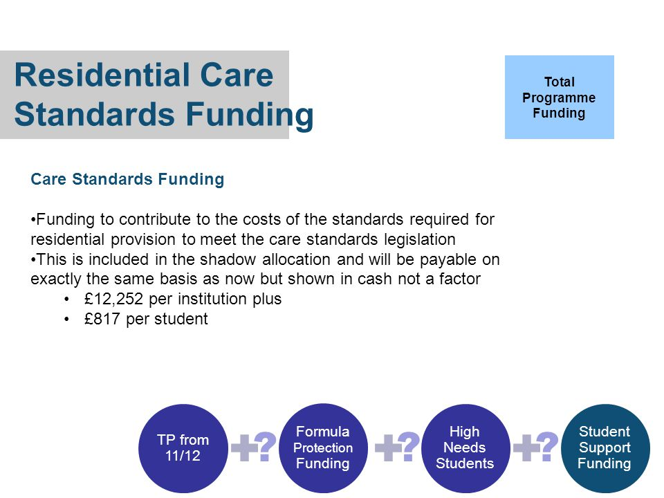 Residential Care Standards Funding Care Standards Funding Funding to contribute to the costs of the standards required for residential provision to meet the care standards legislation This is included in the shadow allocation and will be payable on exactly the same basis as now but shown in cash not a factor £12,252 per institution plus £817 per student .