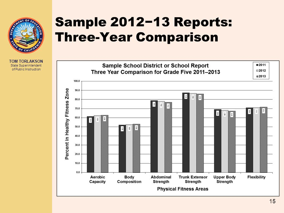 TOM TORLAKSON State Superintendent of Public Instruction 15 Sample 2012−13 Reports: Three-Year Comparison