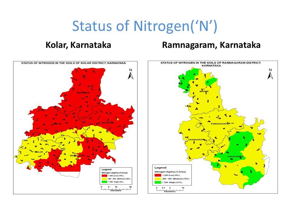 Status of Nitrogen('N') Kolar, KarnatakaRamnagaram, Karnataka