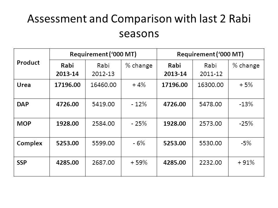 Assessment and Comparison with last 2 Rabi seasons Product Requirement ('000 MT) Rabi 2013-14 Rabi 2012-13 % changeRabi 2013-14 Rabi 2011-12 % change