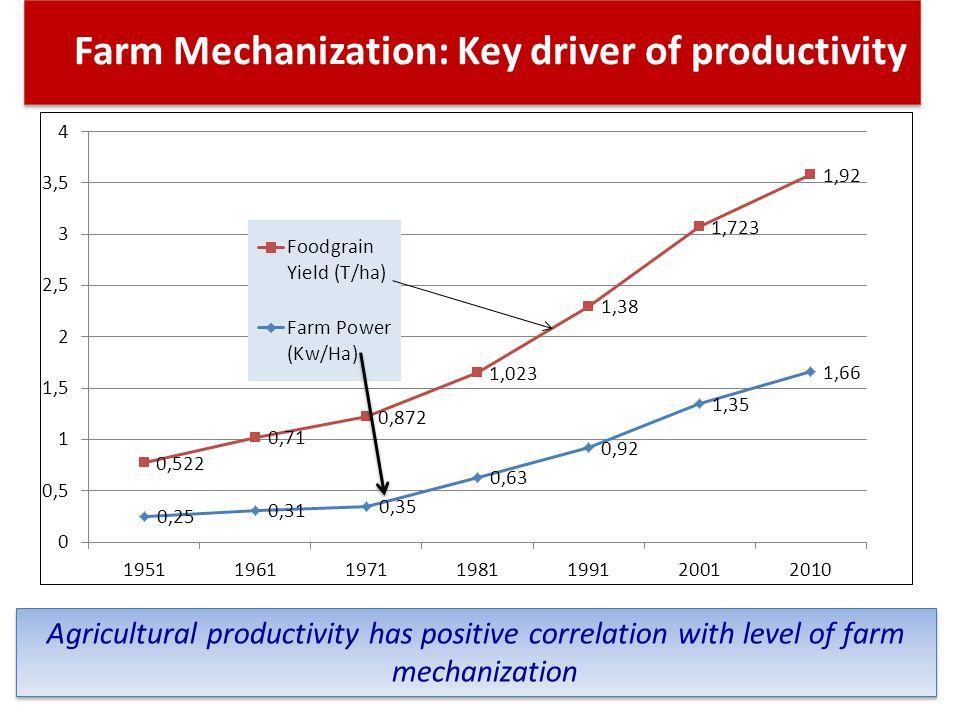 Farm Mechanization: Key driver of productivity Agricultural productivity has positive correlation with level of farm mechanization