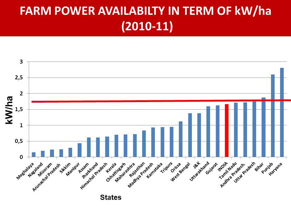 FARM POWER AVAILABILTY IN TERM OF kW/ha (2010-11) States kW/ha