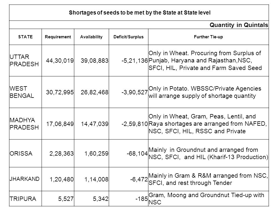 Shortages of seeds to be met by the State at State level Quantity in Quintals STATERequirementAvailabilityDeficit/SurplusFurther Tie-up UTTAR PRADESH