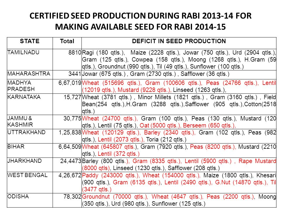 CERTIFIED SEED PRODUCTION DURING RABI 2013-14 FOR MAKING AVAILABLE SEED FOR RABI 2014-15 STATETotalDEFICIT IN SEED PRODUCTION TAMILNADU 8810Ragi (180