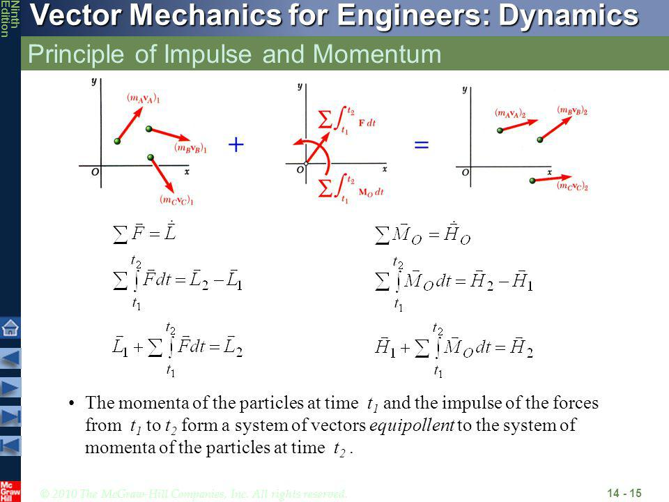 © 2010 The McGraw-Hill Companies, Inc. All rights reserved. Vector Mechanics for Engineers: Dynamics NinthEdition Principle of Impulse and Momentum 14