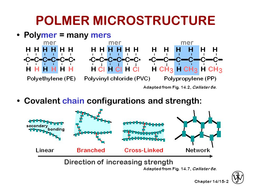Chapter 14/15-2 Polymer = many mers Covalent chain configurations and strength: Direction of increasing strength Adapted from Fig.
