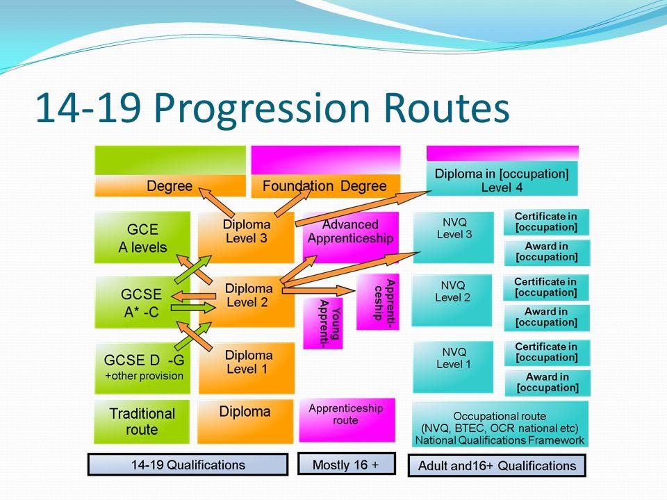 14-19 Progression Routes