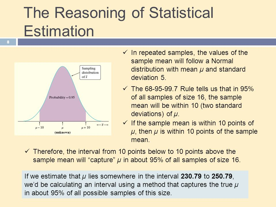 The Reasoning of Statistical Estimation If we estimate that µ lies somewhere in the interval 230.79 to 250.79, we'd be calculating an interval using a