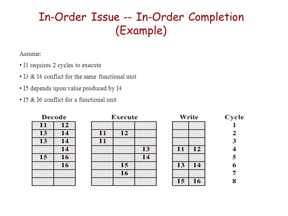 In-Order Issue -- In-Order Completion (Example) Assume: I1 requires 2 cycles to execute I3 & I4 conflict for the same functional unit I5 depends upon