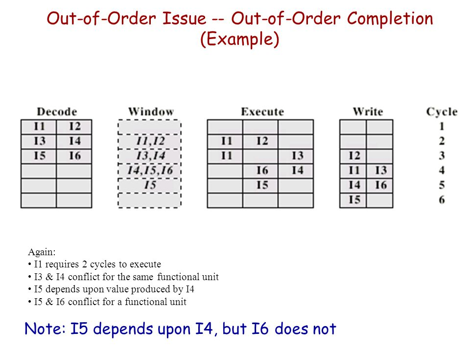 Out-of-Order Issue -- Out-of-Order Completion (Example) Note: I5 depends upon I4, but I6 does not Again: I1 requires 2 cycles to execute I3 & I4 confl