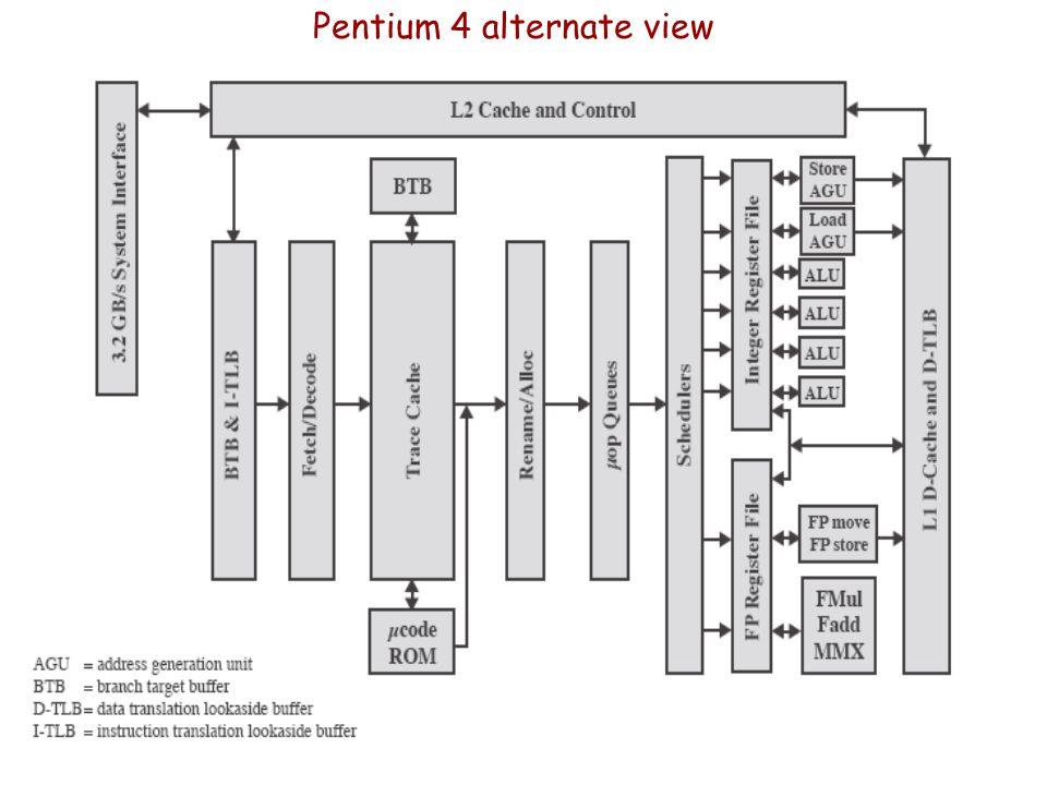 Pentium 4 alternate view