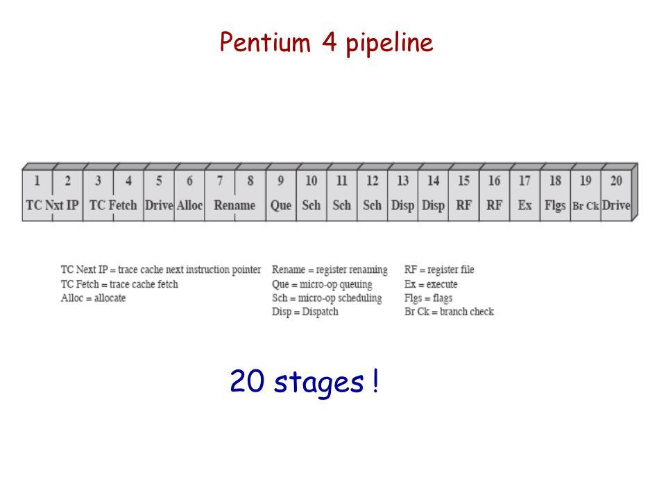 Pentium 4 pipeline 20 stages !