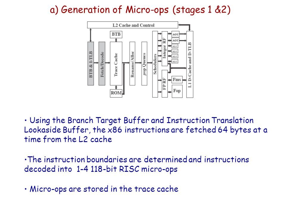 a) Generation of Micro-ops (stages 1 &2) Using the Branch Target Buffer and Instruction Translation Lookaside Buffer, the x86 instructions are fetched
