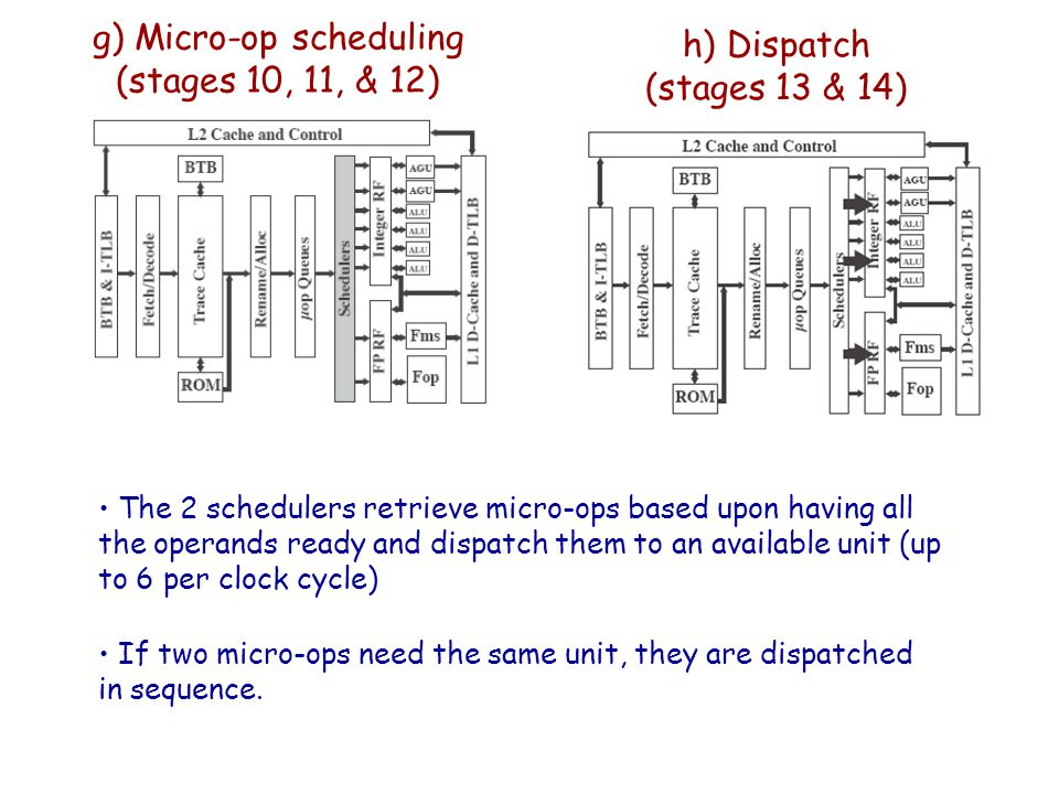 g) Micro-op scheduling (stages 10, 11, & 12) The 2 schedulers retrieve micro-ops based upon having all the operands ready and dispatch them to an avai