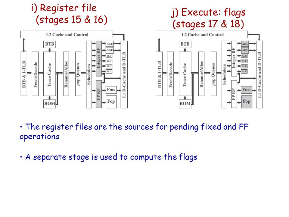 i) Register file (stages 15 & 16) j) Execute: flags (stages 17 & 18) The register files are the sources for pending fixed and FF operations A separate