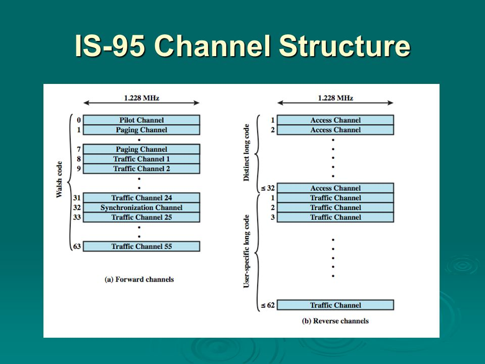 IS-95 Channel Structure