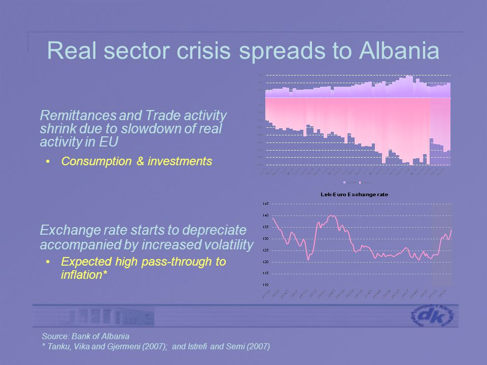 Real sector crisis spreads to Albania Remittances and Trade activity shrink due to slowdown of real activity in EU Consumption & investments Exchange rate starts to depreciate accompanied by increased volatility Expected high pass-through to inflation* Source: Bank of Albania * Tanku, Vika and Gjermeni (2007); and Istrefi and Semi (2007)
