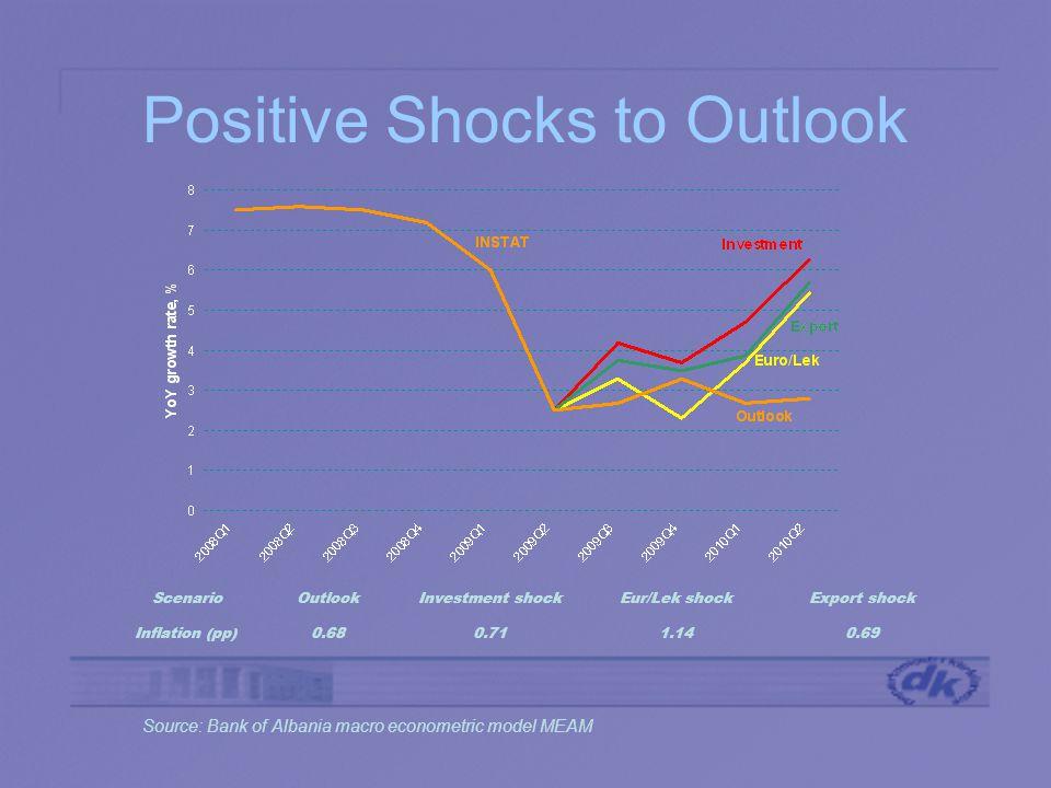 Positive Shocks to Outlook ScenarioOutlookInvestment shockEur/Lek shockExport shock Inflation (pp)0.680.711.140.69 Source: Bank of Albania macro econometric model MEAM