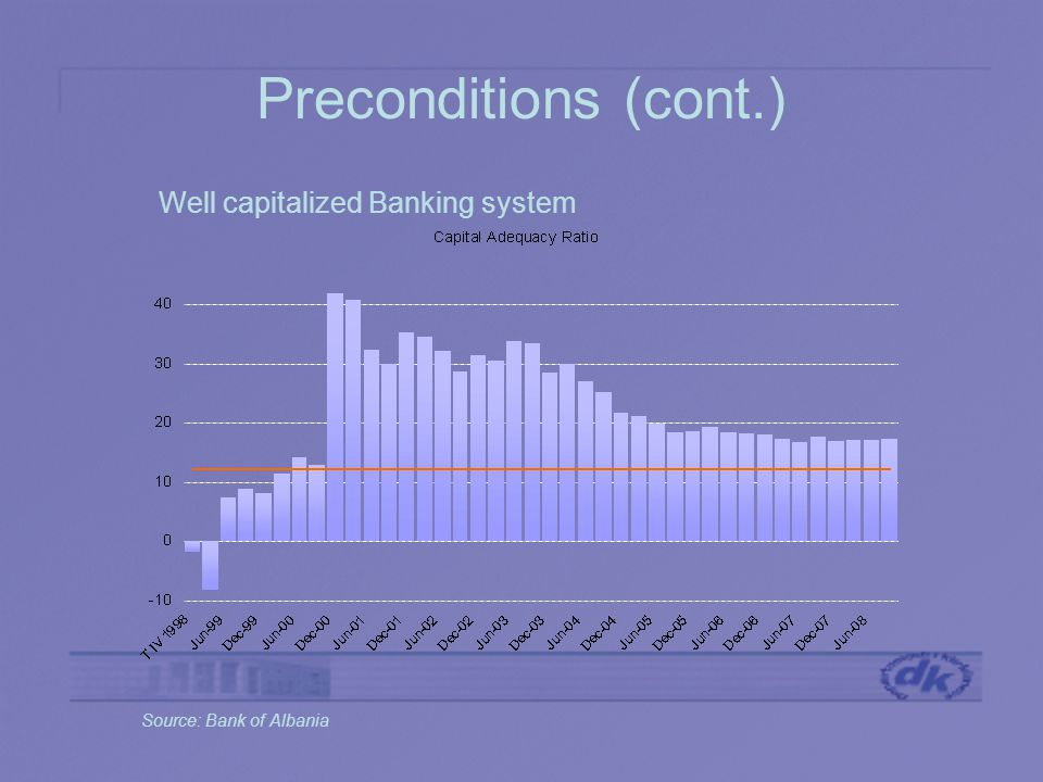 Preconditions (cont.) Well capitalized Banking system Source: Bank of Albania