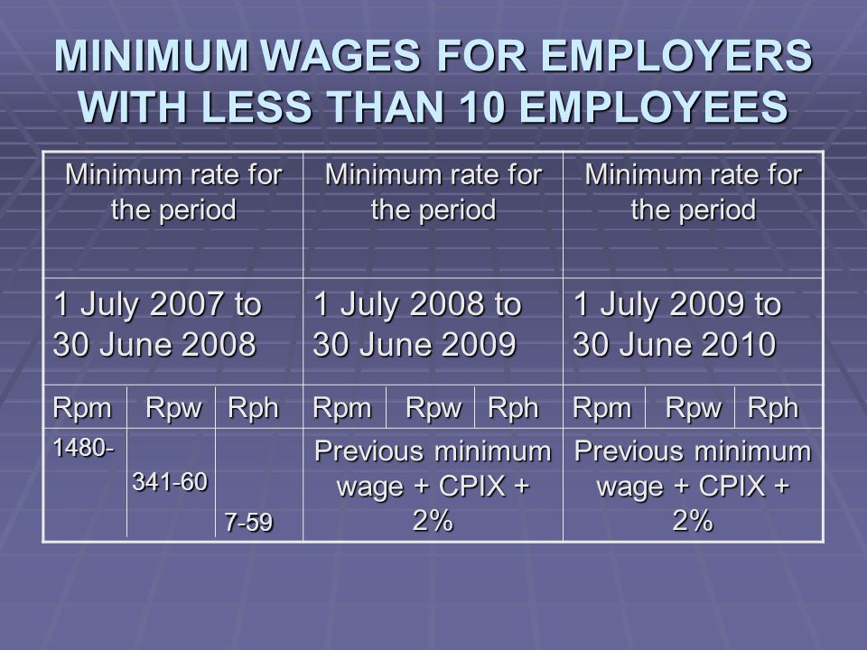 MINIMUM WAGES FOR EMPLOYERS WITH LESS THAN 10 EMPLOYEES Minimum rate for the period 1 July 2007 to 30 June 2008 1 July 2008 to 30 June 2009 1 July 2009 to 30 June 2010 Rpm Rpw Rph 1480- 341-60 341-60 7-59 7-59 Previous minimum wage + CPIX + 2%