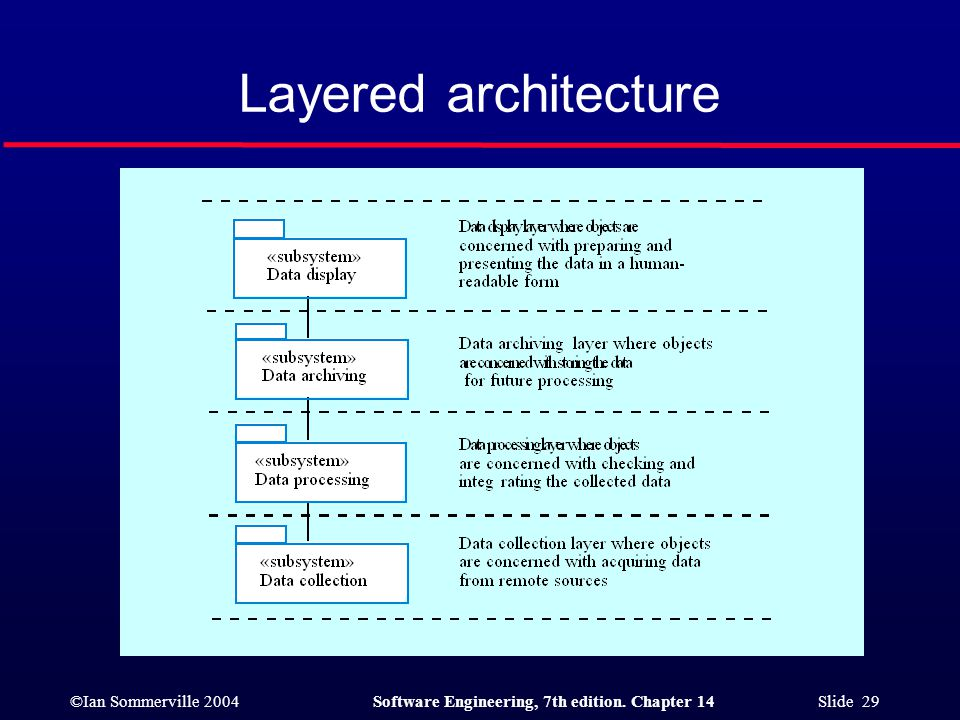 ©Ian Sommerville 2004Software Engineering, 7th edition. Chapter 14 Slide 29 Layered architecture