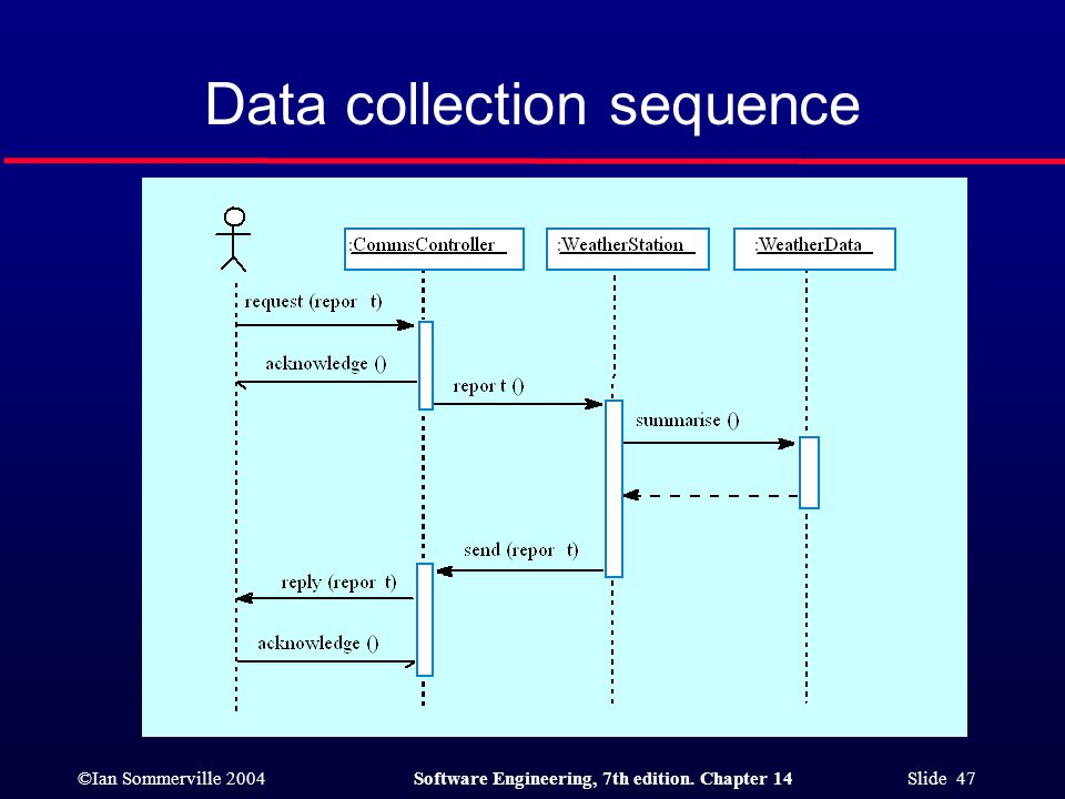 ©Ian Sommerville 2004Software Engineering, 7th edition. Chapter 14 Slide 47 Data collection sequence