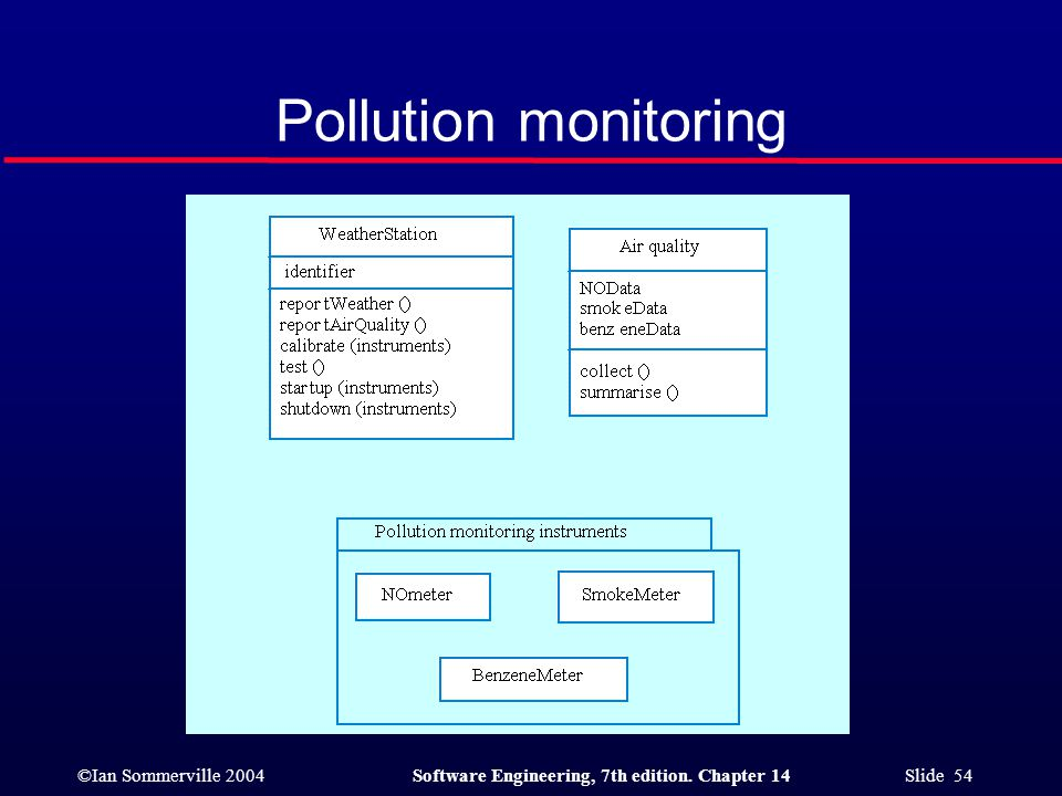 ©Ian Sommerville 2004Software Engineering, 7th edition. Chapter 14 Slide 54 Pollution monitoring