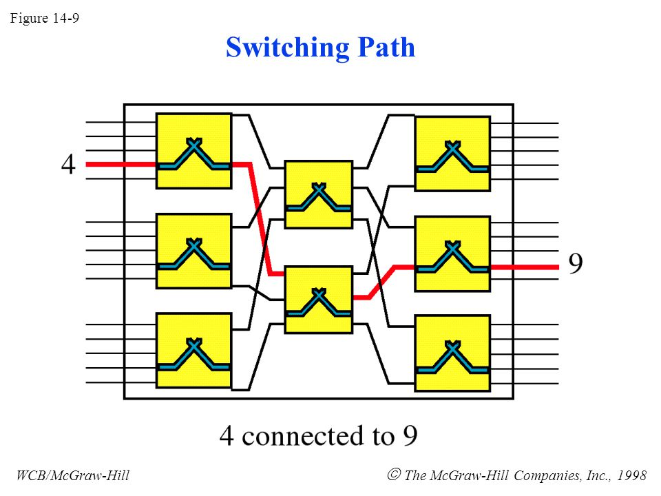 Figure 14-9 WCB/McGraw-Hill  The McGraw-Hill Companies, Inc., 1998 Switching Path