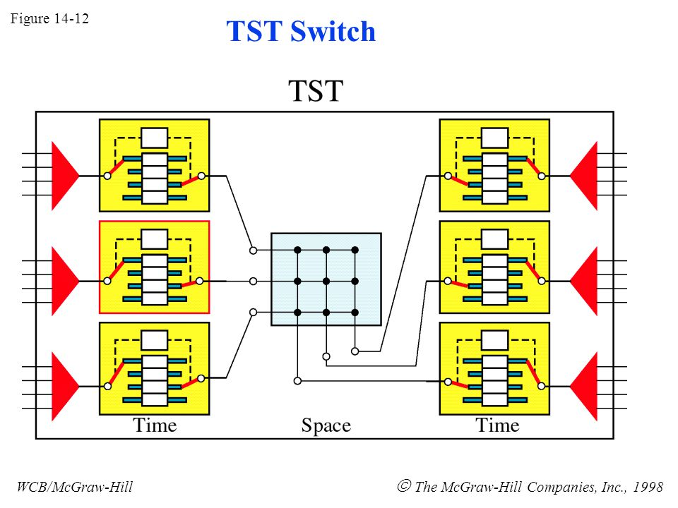Figure 14-12 WCB/McGraw-Hill  The McGraw-Hill Companies, Inc., 1998 TST Switch