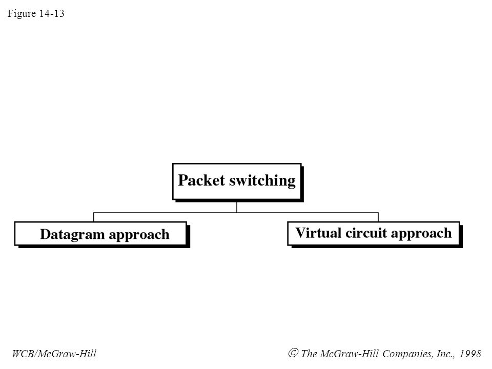 Figure 14-13 WCB/McGraw-Hill  The McGraw-Hill Companies, Inc., 1998