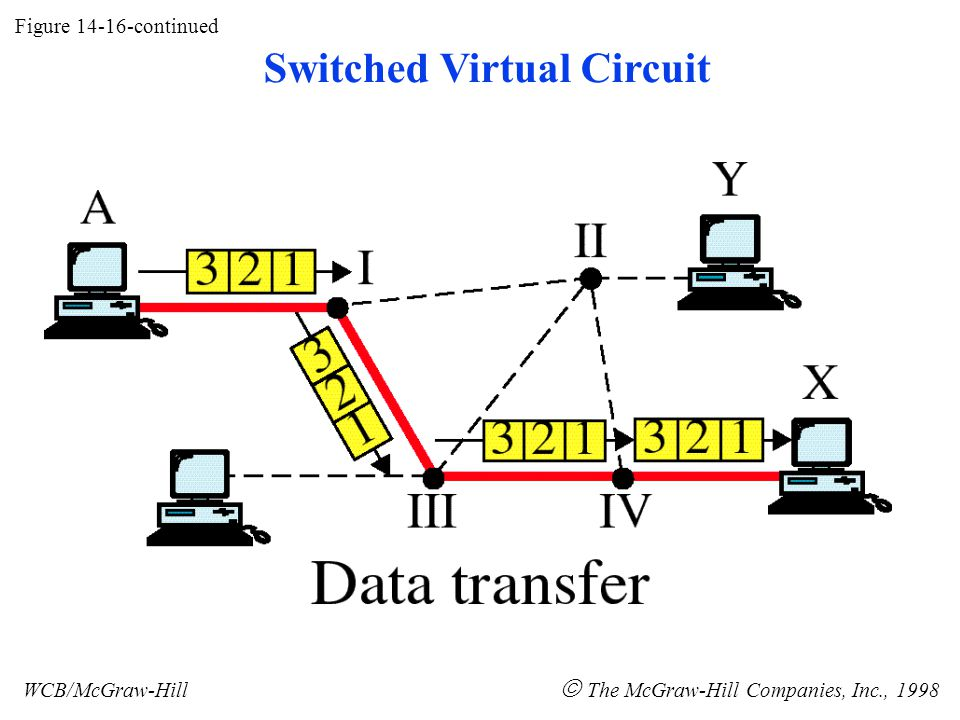 Figure 14-16-continued WCB/McGraw-Hill  The McGraw-Hill Companies, Inc., 1998 Switched Virtual Circuit
