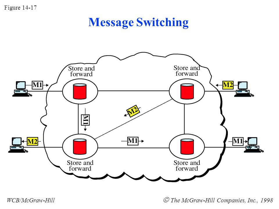 Figure 14-17 WCB/McGraw-Hill  The McGraw-Hill Companies, Inc., 1998 Message Switching