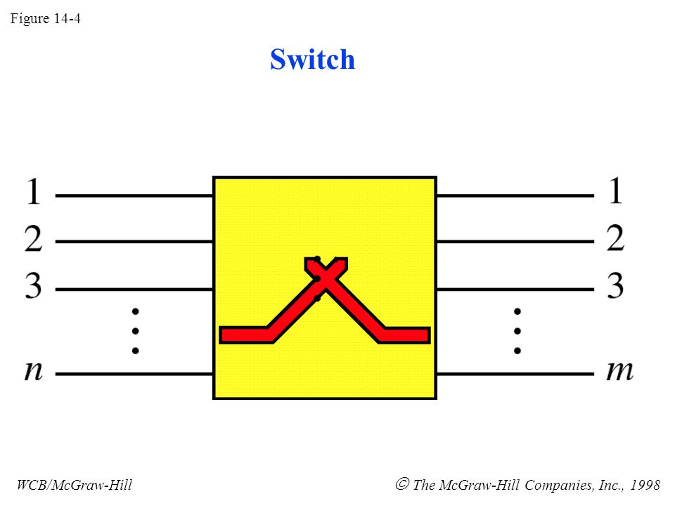 Figure 14-4 WCB/McGraw-Hill  The McGraw-Hill Companies, Inc., 1998 Switch