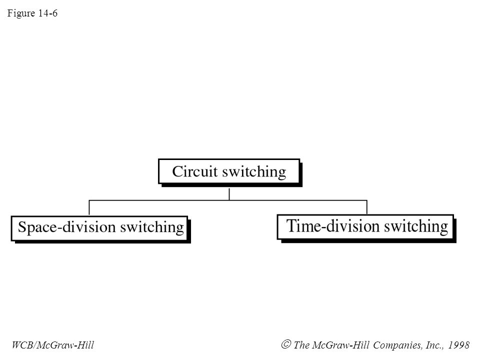 Figure 14-6 WCB/McGraw-Hill  The McGraw-Hill Companies, Inc., 1998