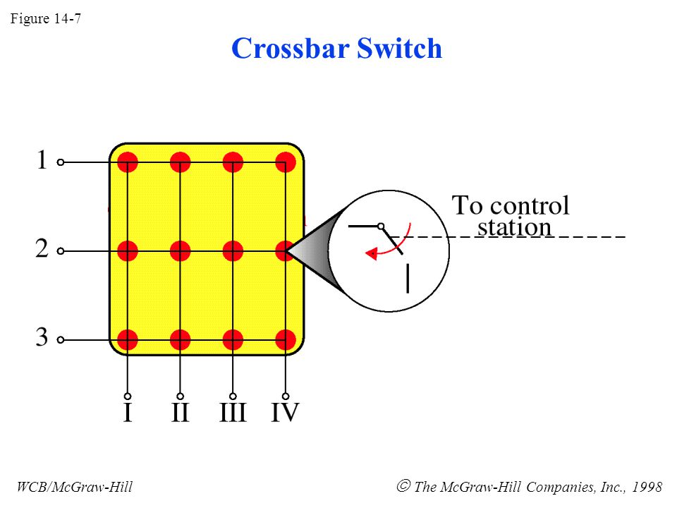 Figure 14-7 WCB/McGraw-Hill  The McGraw-Hill Companies, Inc., 1998 Crossbar Switch