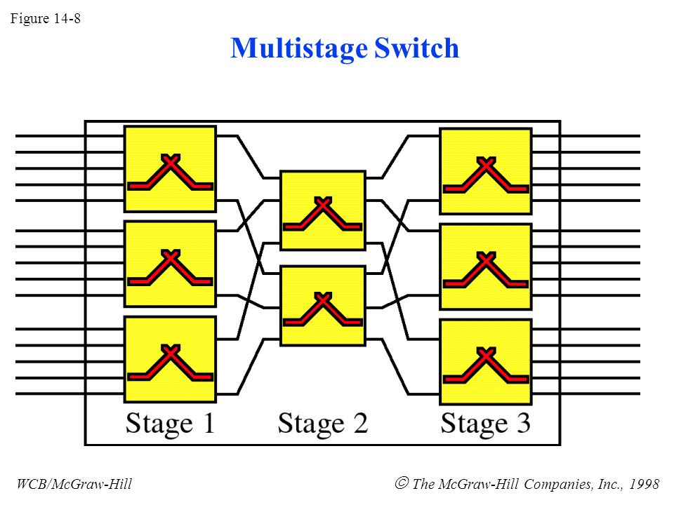 Figure 14-8 WCB/McGraw-Hill  The McGraw-Hill Companies, Inc., 1998 Multistage Switch