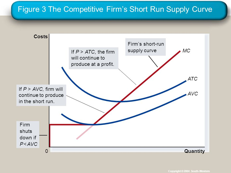 Figure 3 The Competitive Firm's Short Run Supply Curve Copyright © 2004 South-Western MC Quantity ATC AVC 0 Costs Firm shuts down if P < AVC Firm's sh