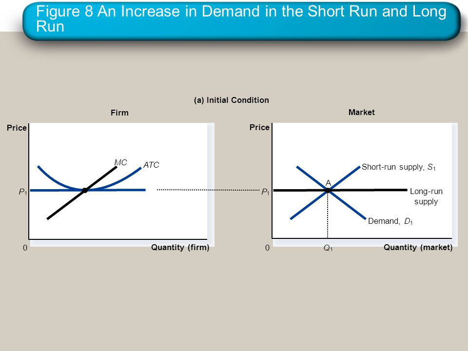 Figure 8 An Increase in Demand in the Short Run and Long Run Firm (a) Initial Condition Quantity (firm) 0 Price Market Quantity (market) Price 0 DDema