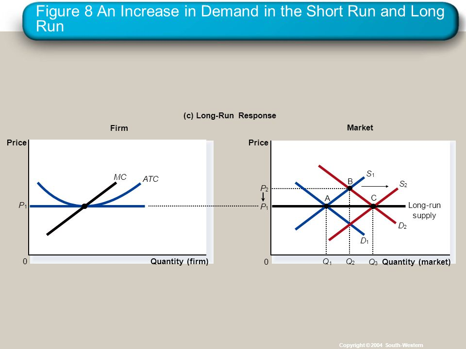 Figure 8 An Increase in Demand in the Short Run and Long Run Copyright © 2004 South-Western P 1 Firm (c) Long-Run Response Quantity (firm) 0 Price MC
