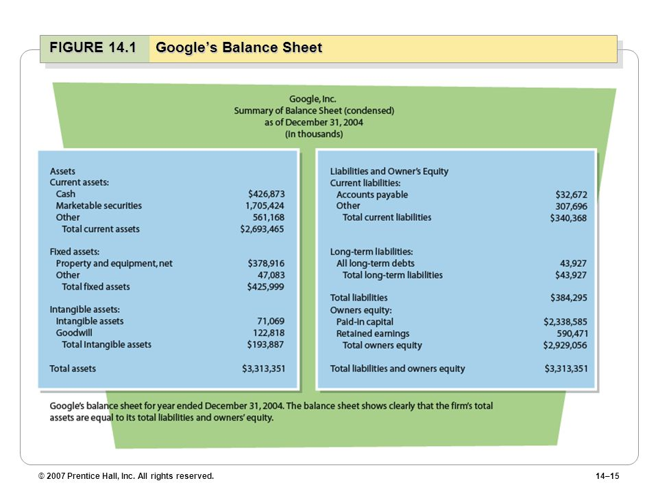 © 2007 Prentice Hall, Inc. All rights reserved.14–15 FIGURE 14.1Google's Balance Sheet