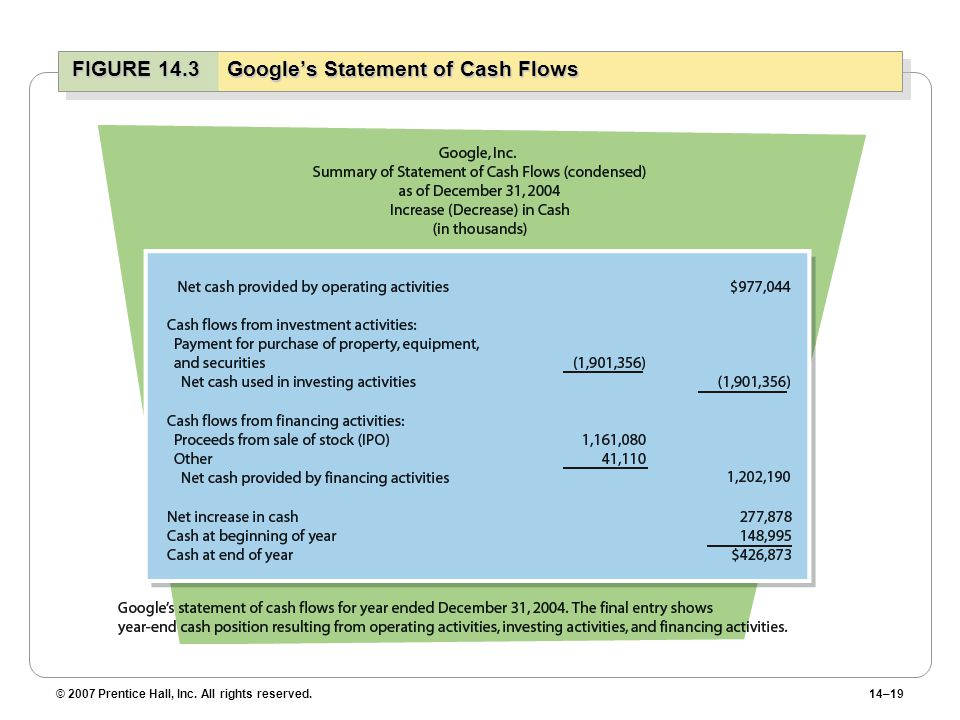 © 2007 Prentice Hall, Inc. All rights reserved.14–19 FIGURE 14.3Google's Statement of Cash Flows