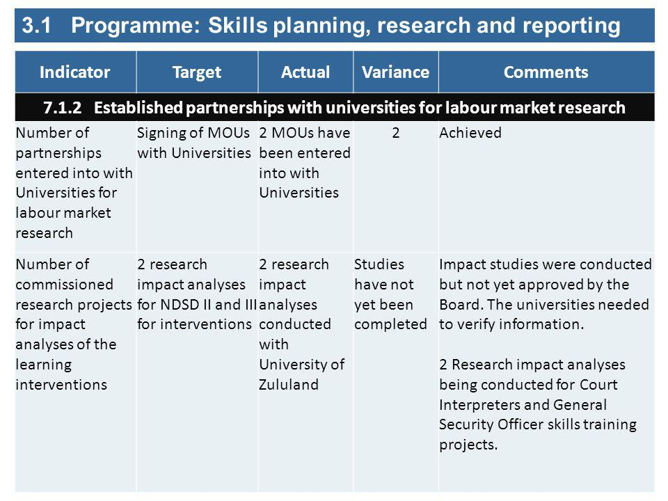 IndicatorTargetActualVarianceComments 7.1.2 Established partnerships with universities for labour market research Number of partnerships entered into with Universities for labour market research Signing of MOUs with Universities 2 MOUs have been entered into with Universities 2Achieved Number of commissioned research projects for impact analyses of the learning interventions 2 research impact analyses for NDSD II and III for interventions 2 research impact analyses conducted with University of Zululand Studies have not yet been completed Impact studies were conducted but not yet approved by the Board.