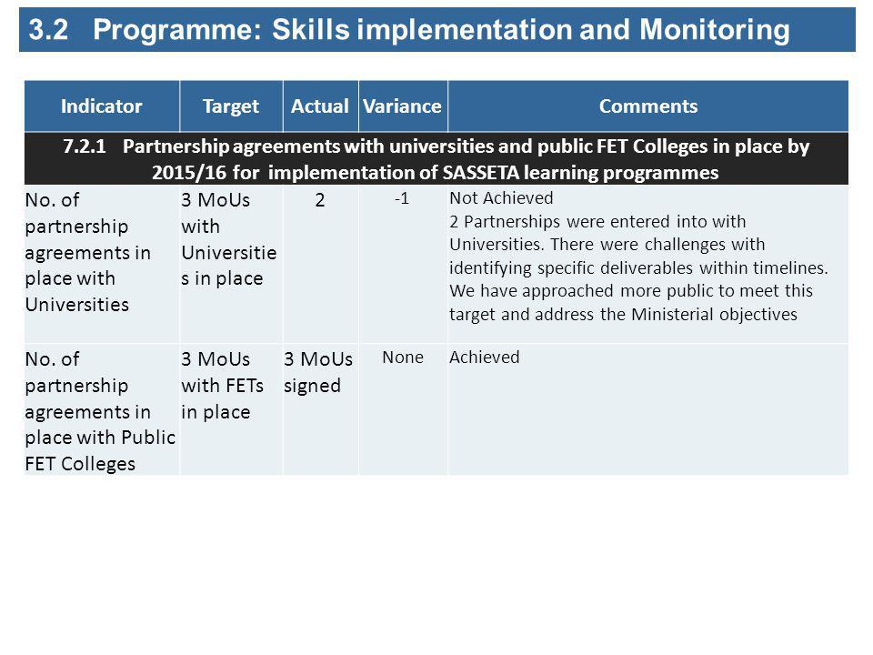 IndicatorTargetActualVarianceComments 7.2.1 Partnership agreements with universities and public FET Colleges in place by 2015/16 for implementation of SASSETA learning programmes No.