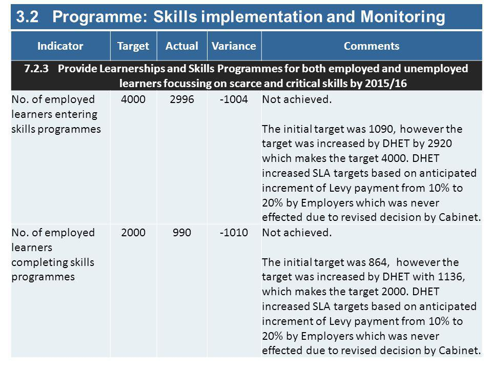 3.2 Programme: Skills implementation and Monitoring IndicatorTargetActualVarianceComments 7.2.3 Provide Learnerships and Skills Programmes for both employed and unemployed learners focussing on scarce and critical skills by 2015/16 No.