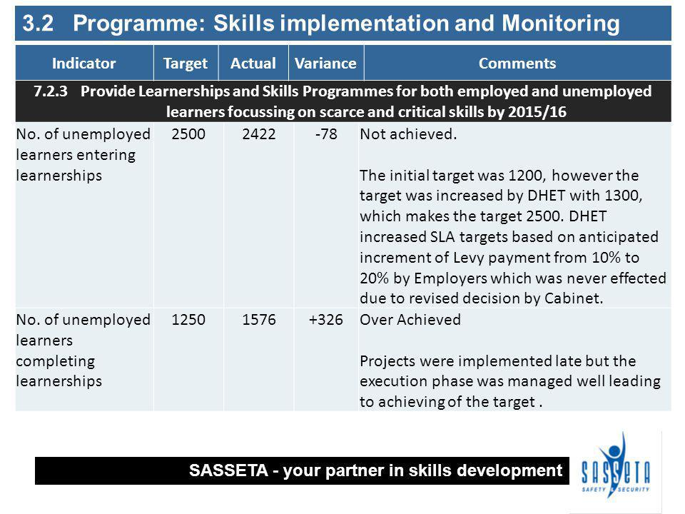 3.2 Programme: Skills implementation and Monitoring No.